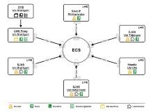 Abb.: Die Architektur von CampusConnect